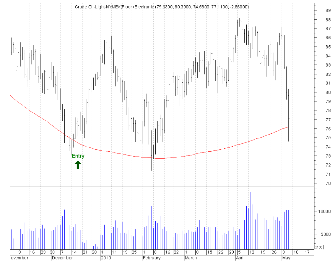 Long Term Trend Following - using Crude Oil Futures