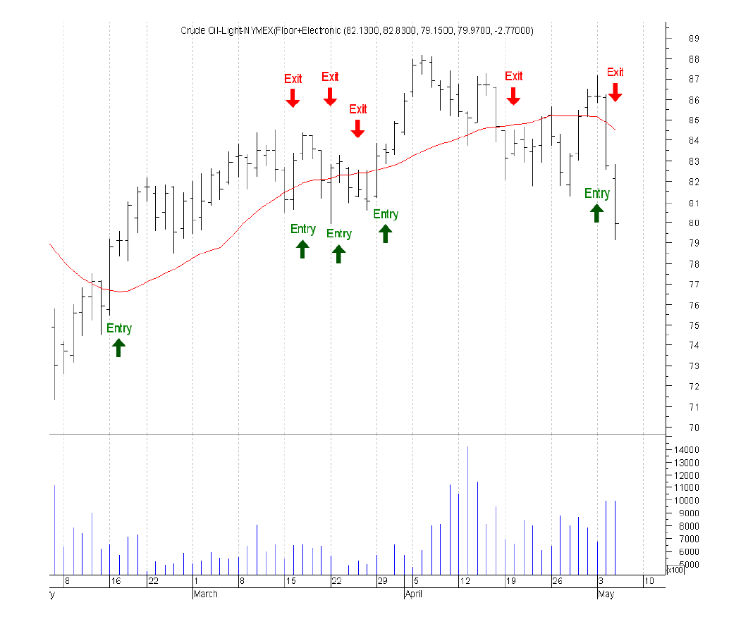 Short Term Trend Following - using Crude Oil Futures