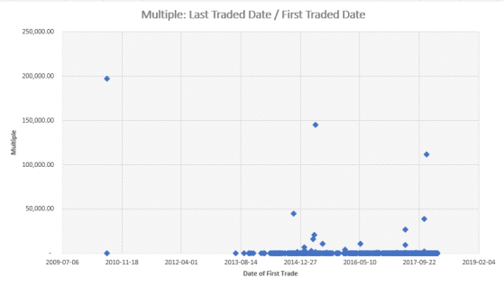 Cryptocurrency x Multiples - Price on Last Traded Date divided by First Traded Date